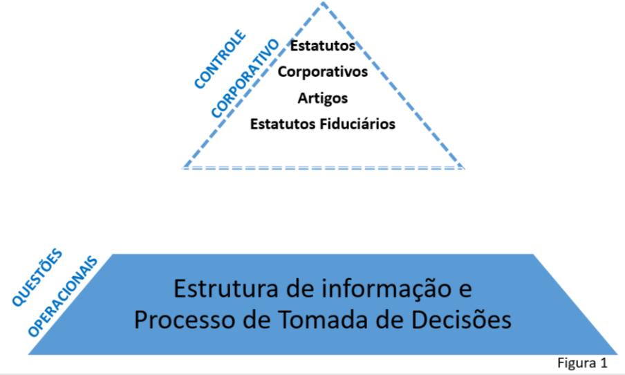 Pirâmide de Litigação de Governança Corporativa